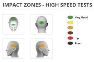AGV compact ST 8ms SHARP test results